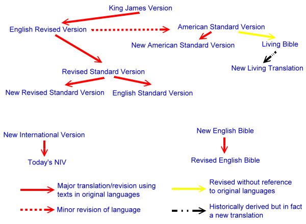 Some genetic links between Bible translations